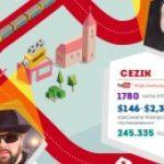 YouTube'rzy w mediach: króluje Chodakowska