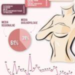 Media promują profilaktykę raka piersi