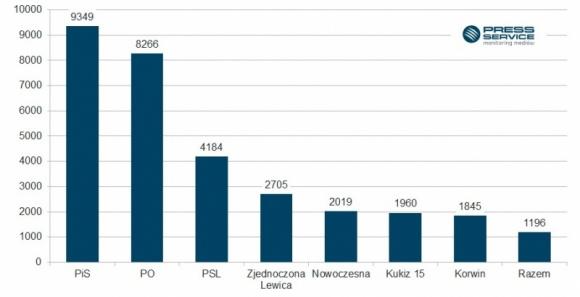 """200 proc. normy – media o polityce BIZNES, Media i PR - Liczba publikacji na temat wydarzeń politycznych osiągnęła rekordowy wynik – 31,5 tys. materiałów. To wzrost o prawie 100 proc. w stosunku do ubiegłego miesiąca – wynika z raportu """"PRESS-SERVICE Monitoring Mediów""""."""