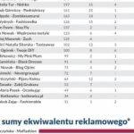 Blogosławieni w mediach - ranking JasonHunta 2015