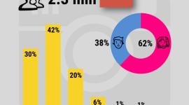 Instagram – ostatnie zmiany i prognozy BIZNES, Media i PR - Instagram bardzo szybko zyskuje na popularności, co potwierdza ciągle wzrastająca liczba jego użytkowników. Jednocześnie coraz wyraźniej rysuje się potencjał sprzedażowy tej platformy, która od pewnego czasu zaskakuje także ilością zmian. Jaka przyszłość go czeka?