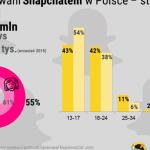 Snapchat w Polsce – Styczeń 2016