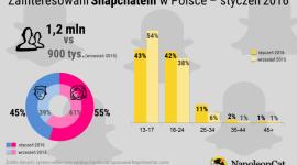 Snapchat w Polsce – Styczeń 2016 BIZNES, Media i PR - Popularność Snapchata cały czas rośnie, a wraz z jej wzrostem, nasila się również zainteresowanie aplikacją wśród reklamodawców i marek.
