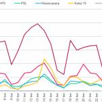 Zamieszanie medialne wokół PiS trwa