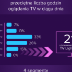 Mindshare Polska: TV Light Viewers pod lupą