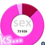 Pół miliona wpisów o seksie w social media