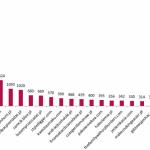 Analiza polskiej blogosfery – z nimi opłaca się współpracować