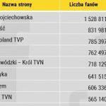 Top10 programów telewizyjnych na Facebooku