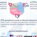 Premiera raportu MyLED z badań polskiego rynku reklamy DOOH