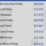 Audi najbardziej lubiane, Mercedes najbardziej angażuje