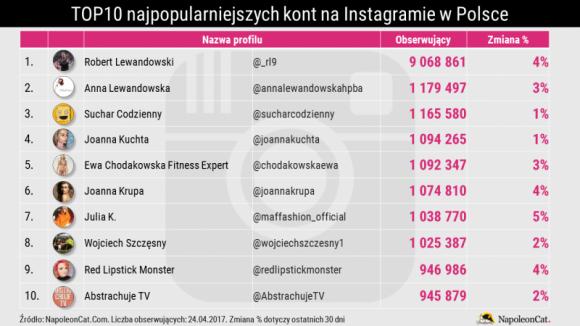 Lewandowscy rządzą Instagramem w Polsce BIZNES, Media i PR - Na początku roku NapoleonCat opracował ranking najpopularniejszych kont na Instagramie w Polsce. Wówczas otwierał go Robert Lewandowski. Jakie zmiany zaszły na tym serwisie w ciągu ostatnich miesięcy? NapoleonCat przedstawia najnowsze zestawienie.