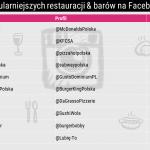 Najpopularniejsze restauracje i bary na Facebooku w Polsce