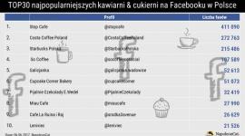 Gdzie na kawę i ciacho? Ranking najpopularniejszych kawiarni i cukierni na Faceb BIZNES, Media i PR - W zeszłym miesiącu NapoleonCat opracował zestawienie 50 najpopularniejszych restauracji i barów na Facebooku w Polsce. Tym razem pod lupę zostały wzięte kawiarnie i cukiernie. Które z nich cieszą się największym zainteresowaniem?