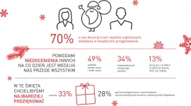 """CZY POLACY CHĘTNIE MÓWIĄ DZIĘKUJĘ - WYNIKI RAPORTU """"WDZIĘCZNOŚĆ OD ŚWIĘTA?"""" BIZNES, Media i PR - Według raportu """"Wdzięczność od Święta?"""" , zarówno dziękowanie innym, jak i przyjmowanie podziękowań zdecydowanej większości z nas sprawia radość i poprawia nastrój."""