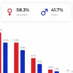 NapoleonCat udostępnił darmowe narzędzie do statystyk social media